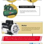 Rotary Air Compressor Parts and How They Work