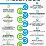 10-Steps-to-Starting-A-School