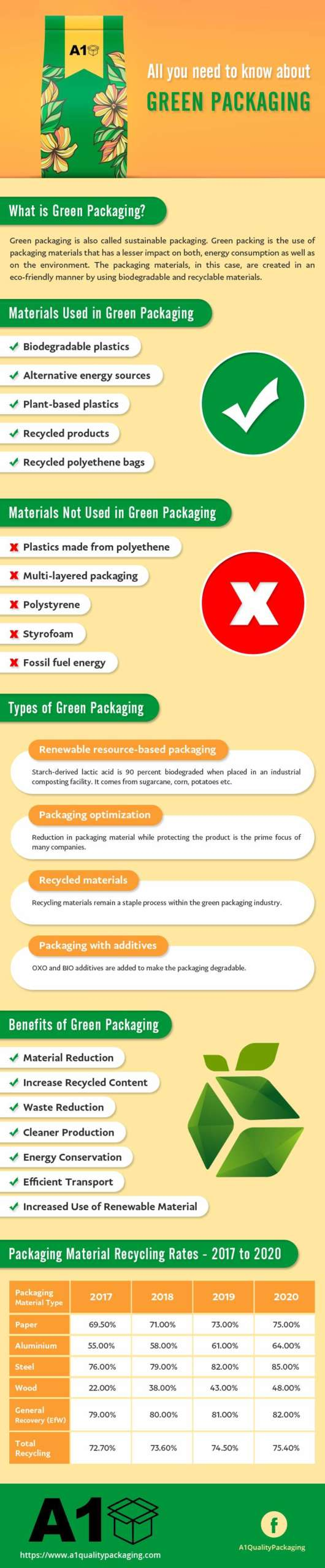 About Sustainable Green Packaging