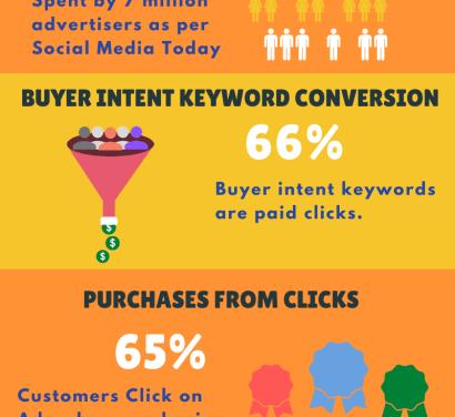 PPC Marketing Statistics