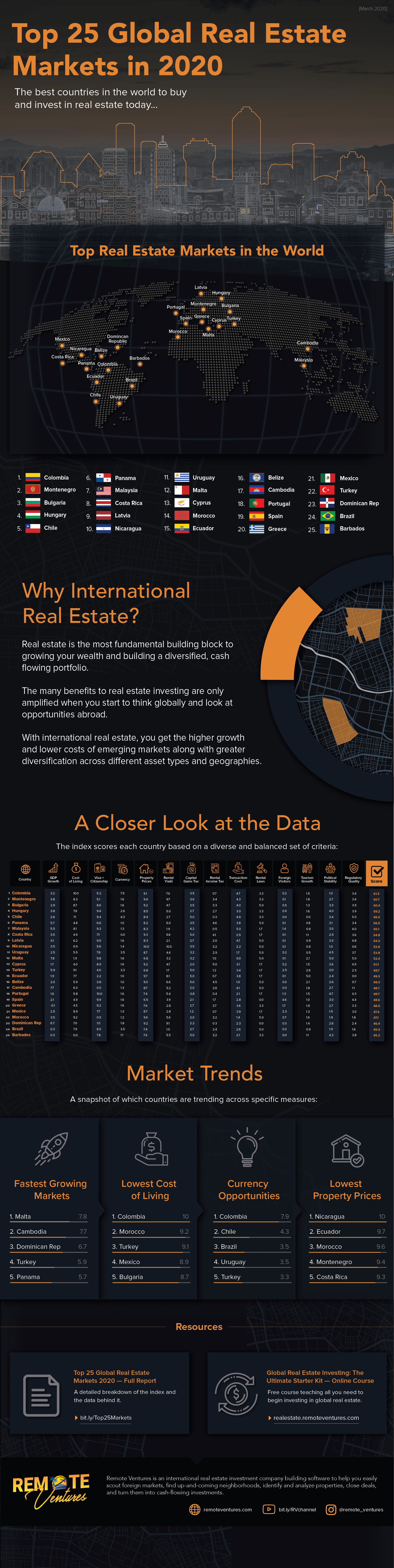 Top 25 Global Real Estate Markets in 2020