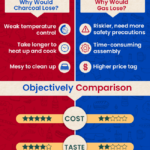 Charcoal vs. Gas grills