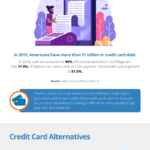 Credit Card Alternatives for Millennials with Zero Credit