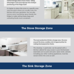 How-to-Use-the-3-Zones-of-Kitchen-Storage