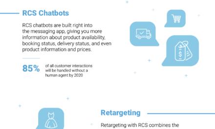 RCS Technology