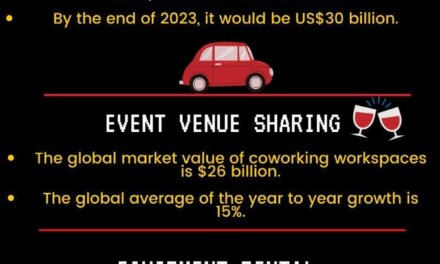 5 Sharing Economy Business Ideas in 2020