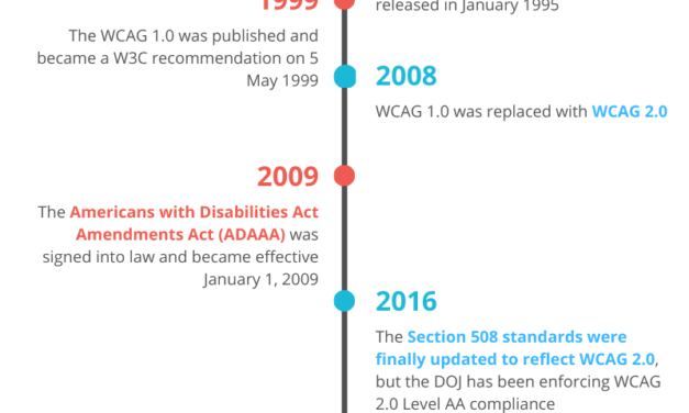 Web Accessibility History Timeline