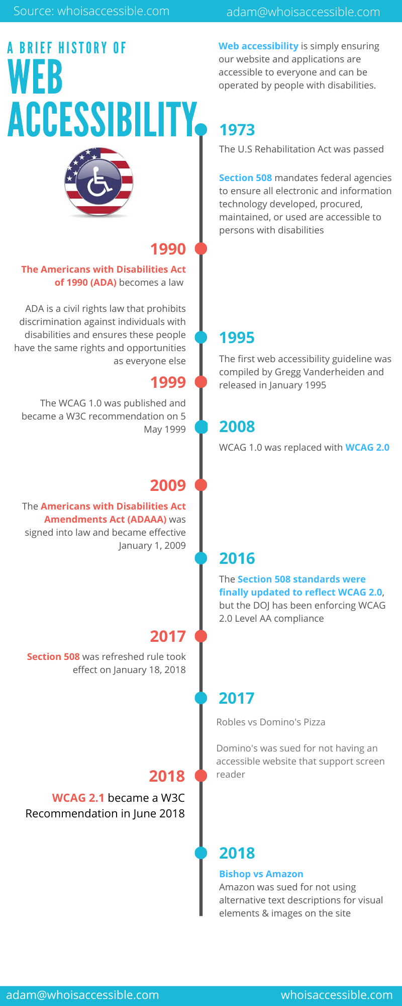 Web-Accessibility-History-Timeline