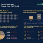 dental business from COVID-19