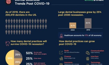 How To Recession-Proof Your Dental Business From COVID-19?