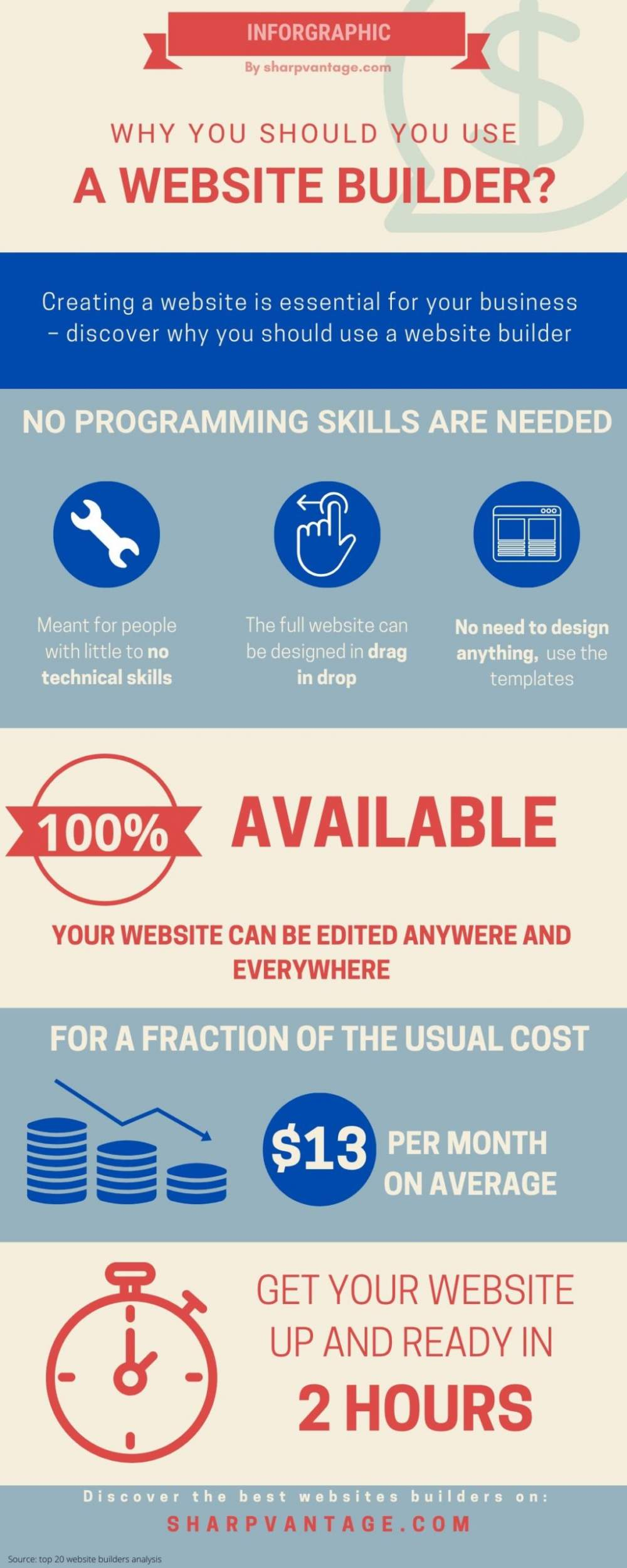 Why using a website builder
