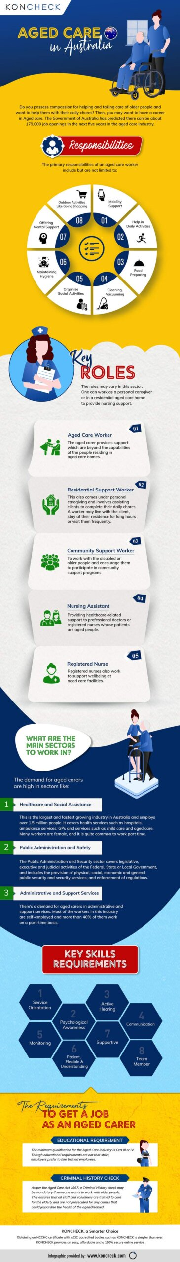 What are the Responsibilities and Requirements to work in the Aged Care Sector