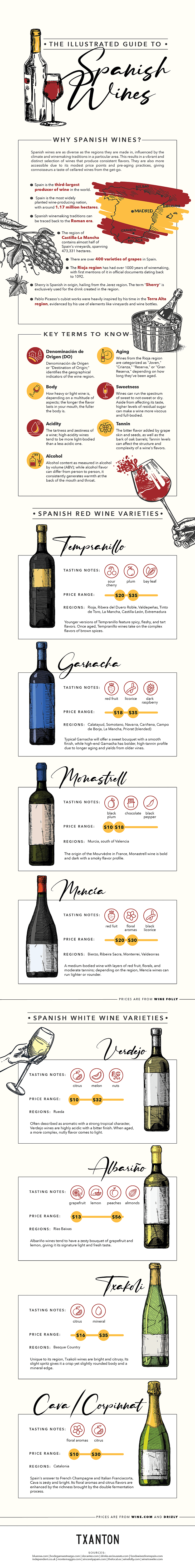 Illustrated Guide to Spanish Wines