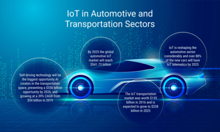 IoT in Automotive and Transportation Sectors