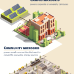 Solar-Powered-Microgrid