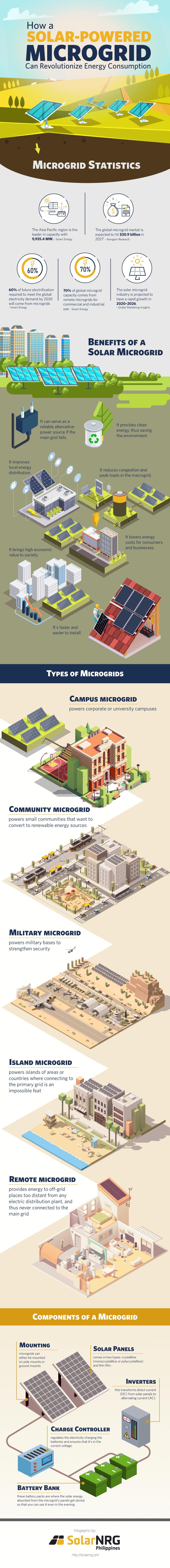 Solar-Powered-Microgrid