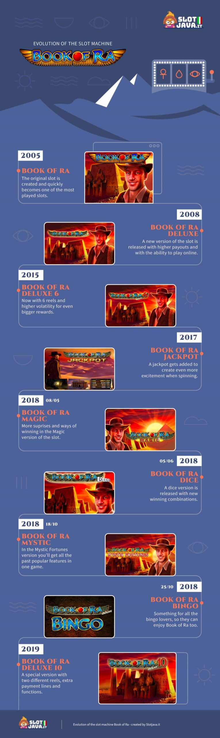 Evolution of Book of Ra