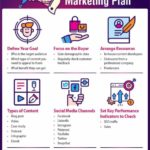 Create a Fuss-Free Content Marketing Plan
