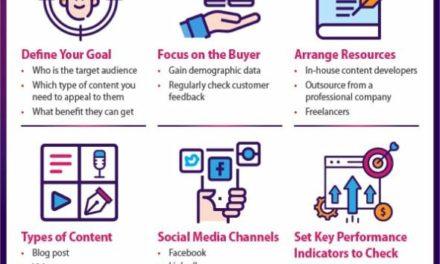 Create a Fuss-Free Content Marketing Plan