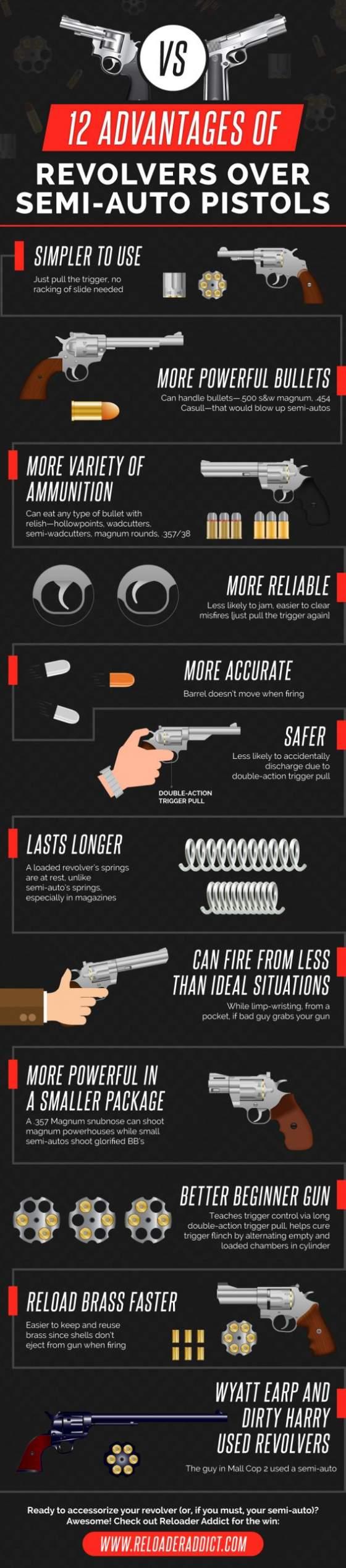 Gun-vs-Revolver