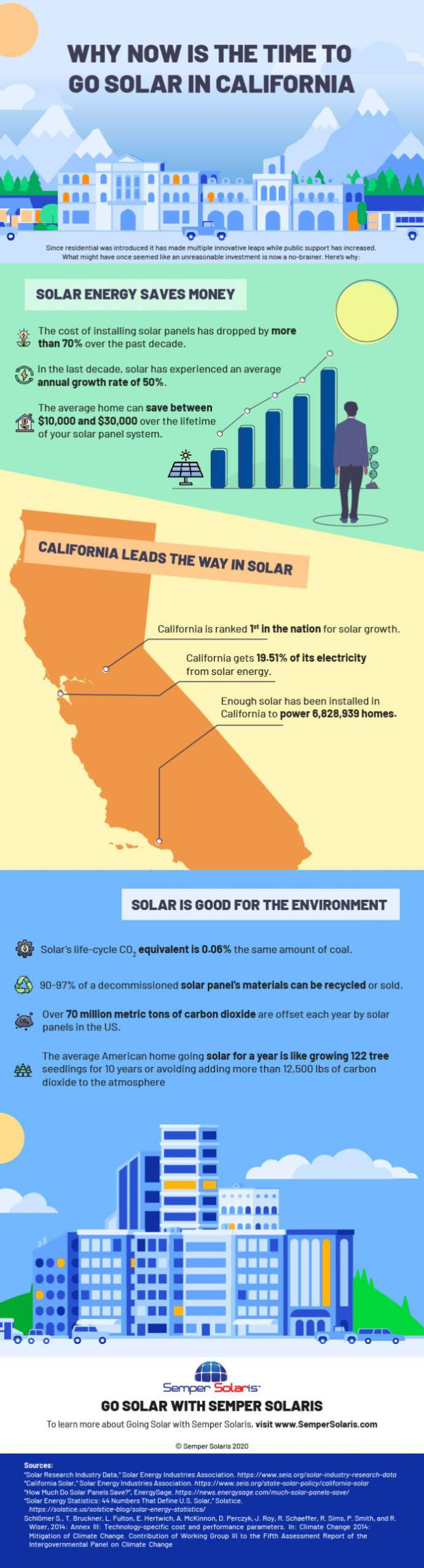 Why Now Is The Time To Go Solar In California