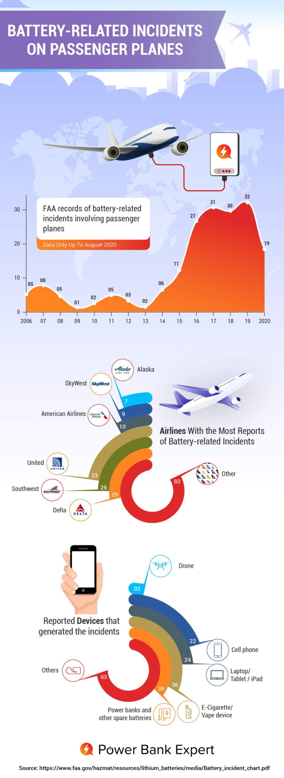 Battery-related incidents on passenger planes