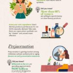Beauty and Skincare Facts & Statistics