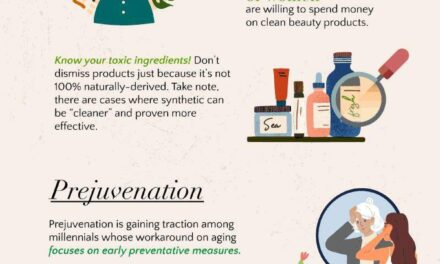Beauty and Skincare: Facts & Statistics that Will Blow Your Mind