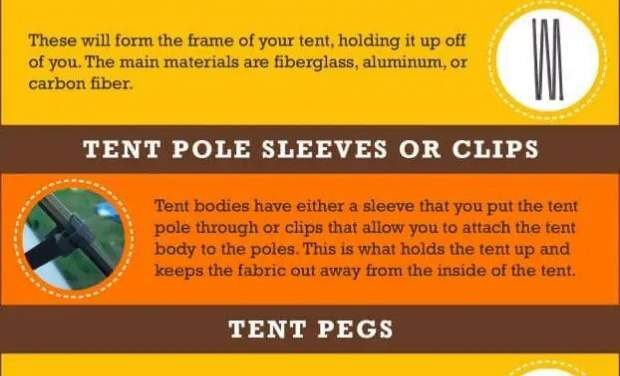 Parts Of A Tent Explained