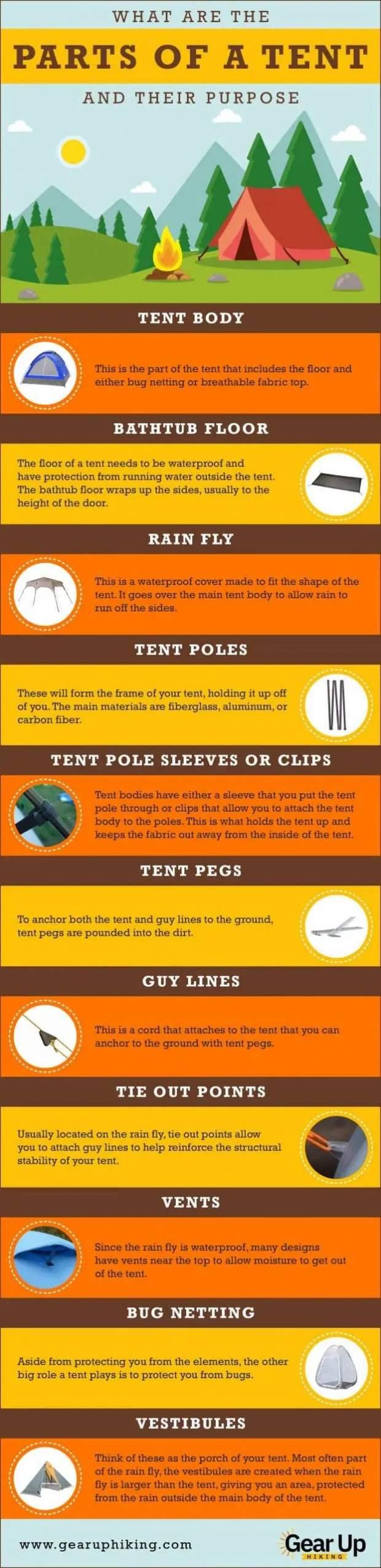 Parts of a tent