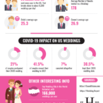 United States Wedding Statistics