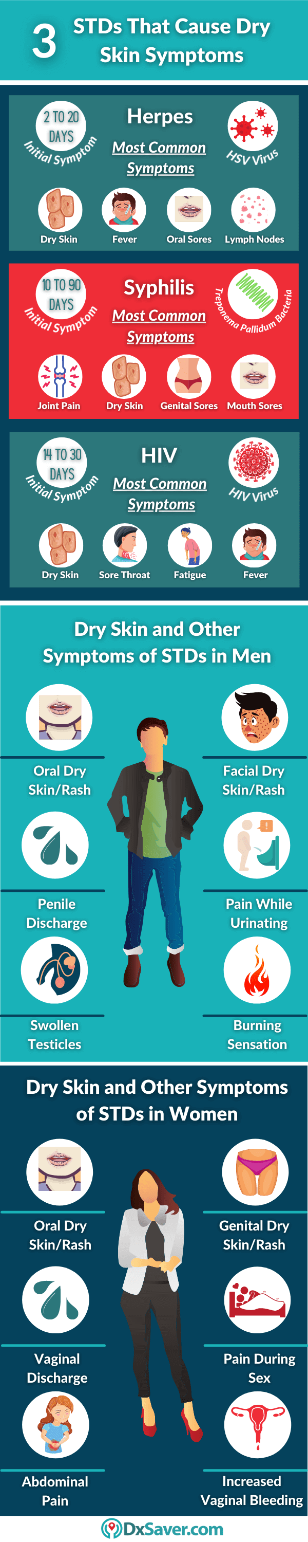 STDs-that-cause-dry-skin-in-men-and-women