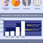 Facts& Statistics About Fentanyl