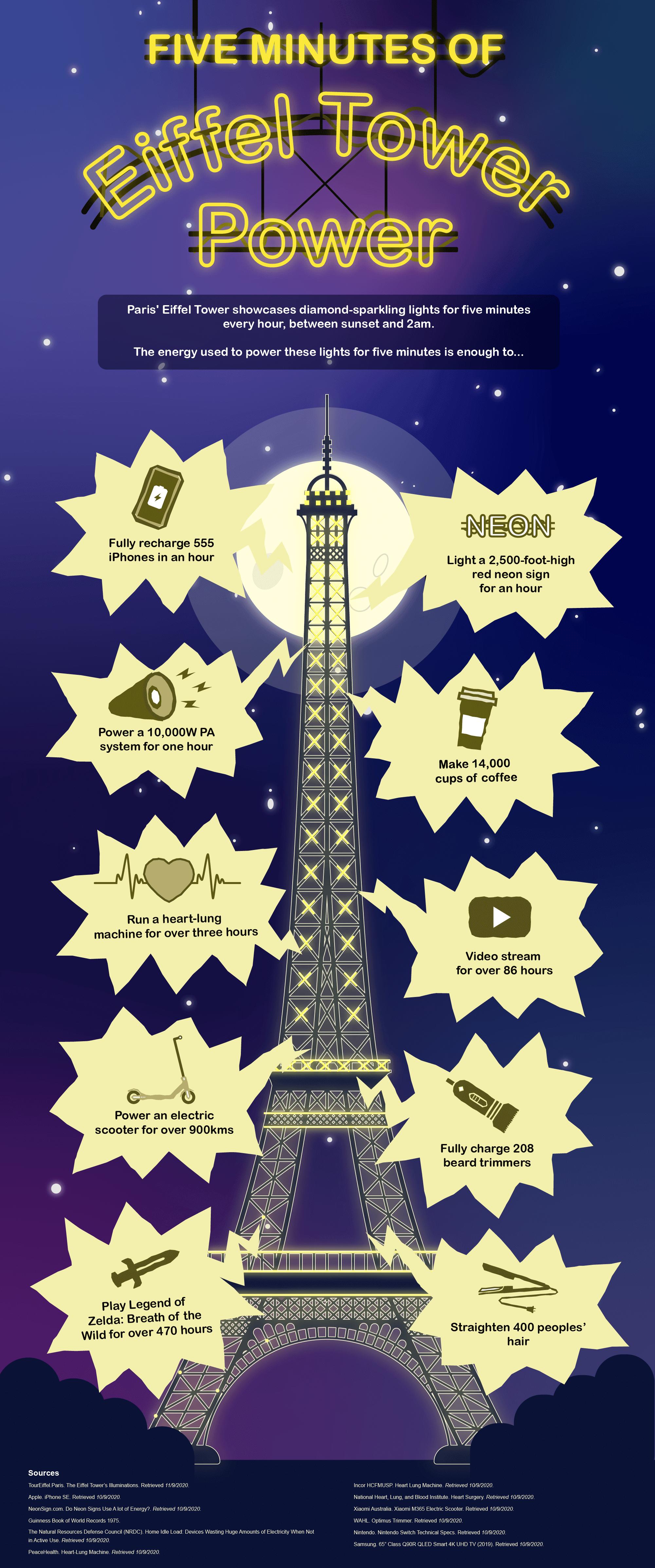 Harnessing Eiffel Tower Power