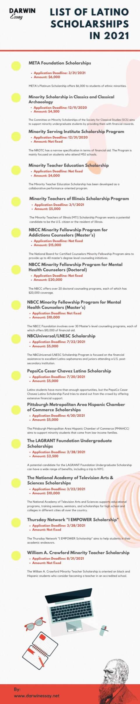 List of Latino Scholarships