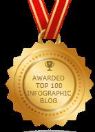 Top 100 Infographics Blogs