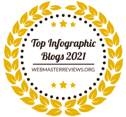 Top Infographic Blogs 2021