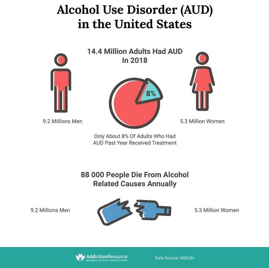 Alcohol-Use-Disorder-Statistics