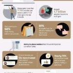 Interesting Digital Marketing Stats