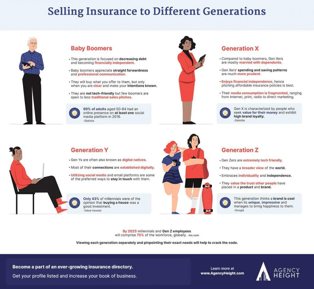 Selling Insurance to Different Generations