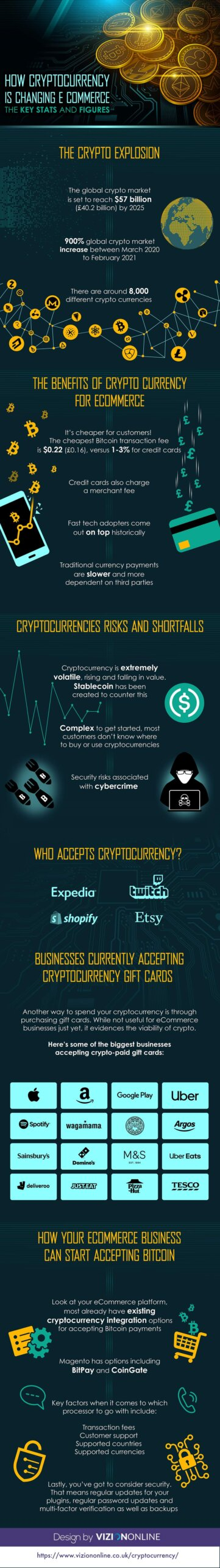 Cryptocurrency Is Changing eCommerce