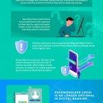 Digital Banking Goes Passwordless